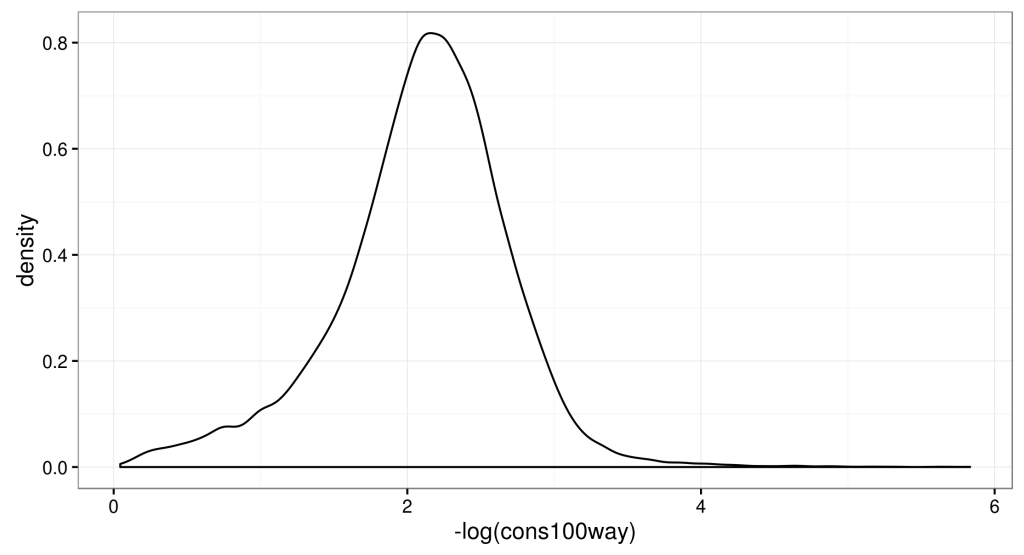 Distribution of conservation scores in the phastcons.100way.UCSC.hg19 track. Are essential genes more conserved than other genes?